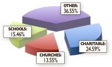 Donations to charitable organizations is the single largest category of spending from the Selma City Council's discretionary spending through Feb. 28, 2014.